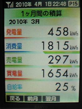 平成22年3月発電.jpg